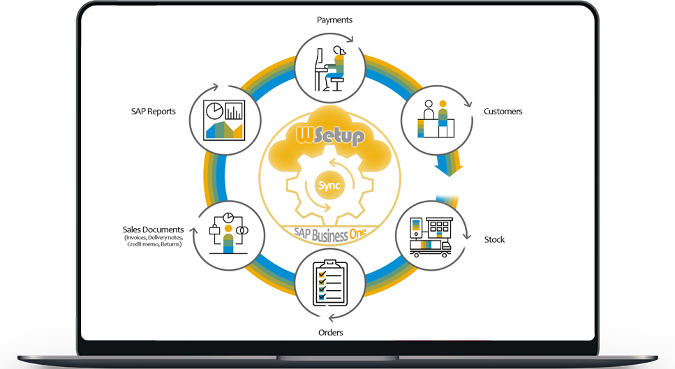 Wsetup: Sync SAP Business One with any web solution